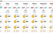 Στο «φουλ» και πάλι τα κλιματιστικά από αύριο – Έρχεται νέο «κύμα» καύσωνα
