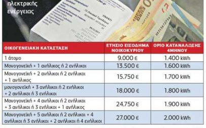 Δήμος Κοζάνης: Εφάπαξ ειδικό βοήθημα για επανασύνδεση δικτύου παροχής ηλεκτρικής ενέργειας λόγω ληξιπρόθεσμων οφειλών