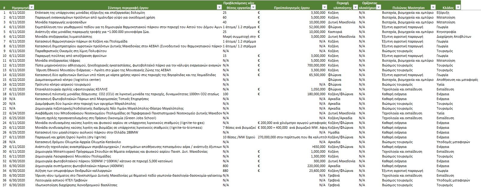 Αυτή είναι η λίστα με τις 66 επενδύσεις της απολιγνιτοποίησης: παραθεριστικός οικισμός στη λίμνη Πολυφύτου, μονάδα επεξεργασίας τέφρας, ίδρυση μουσείου ενέργειας και πράσινης σχολής 3