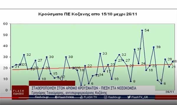 900 καταγεγραμμένα κρούσματα τις τελευταίες σαράντα μερες στην Π.Ε.Κοζάνης-500 στο δήμο Κοζάνης