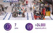 Ξεκινά ο Πανελλήνιος Διαγωνισμός Εκπαιδευτικής Ρομποτικής 2021 με στρατηγικό συνεργάτη την COSMOTE