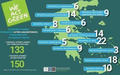 6  προτάσεις στη Δ.Μακεδονία από τις 150 της χώρας στο πρόγραμμα αστικής ανάπλασης