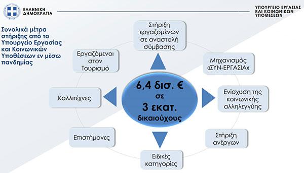 6,4 δισ. ευρώ σε περίπου 3 εκ. εργαζόμενους και ανέργους από την αρχή της πανδημίας