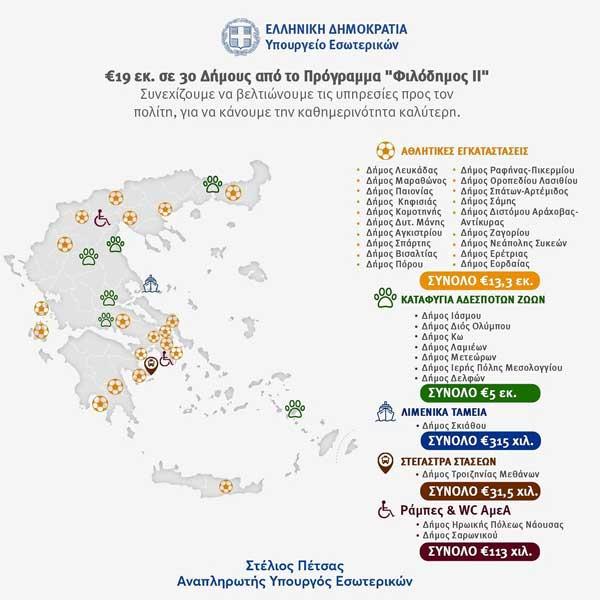 """19 εκατ. ευρώ σε 30 δήμους από το πρόγραμμα """"Φιλόδημος ΙΙ""""-Ανάμεσά τους και ο Δήμος Εορδαίας"""