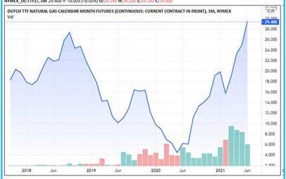 2021: «Λιγνίτης, θα λέτε και θα κλαίτε»! Τι το διόλου πρωτότυπο συμβαίνει στις «αγορές»;