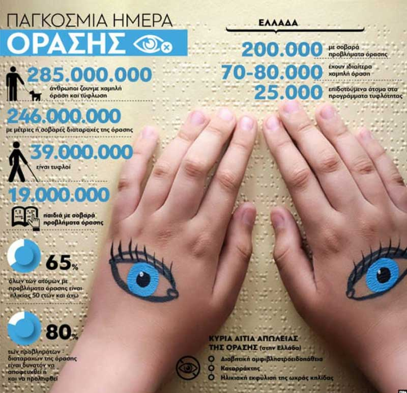 Opsis Οφθαλμολογικό Ινστιτούτο: Παγκόσμια Ημέρα Όρασης σήμερα